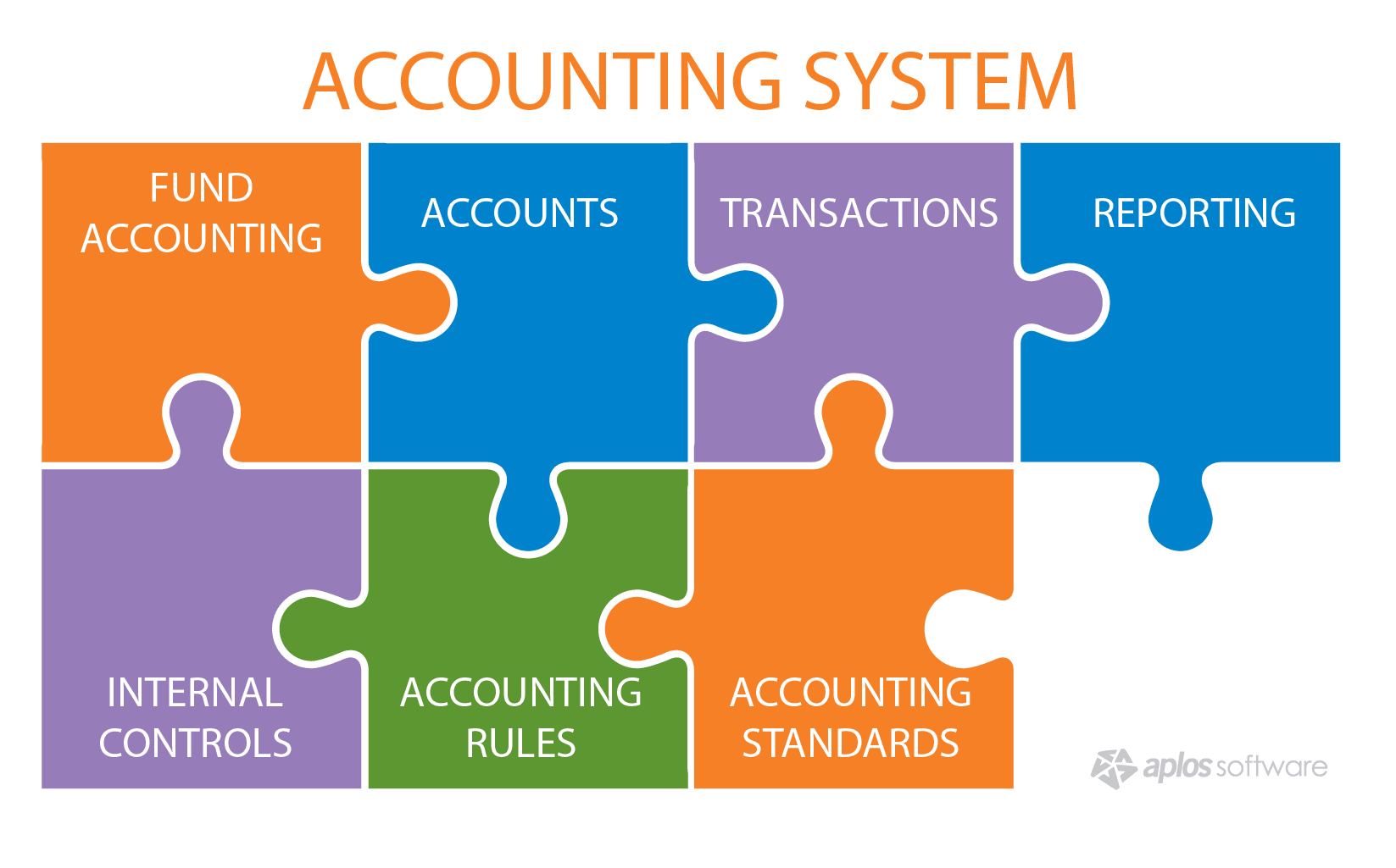 note for accounting info system class Introduction to financial accounting at the heart of financial accounting is the system known as double entry bookkeeping note: you can receive.