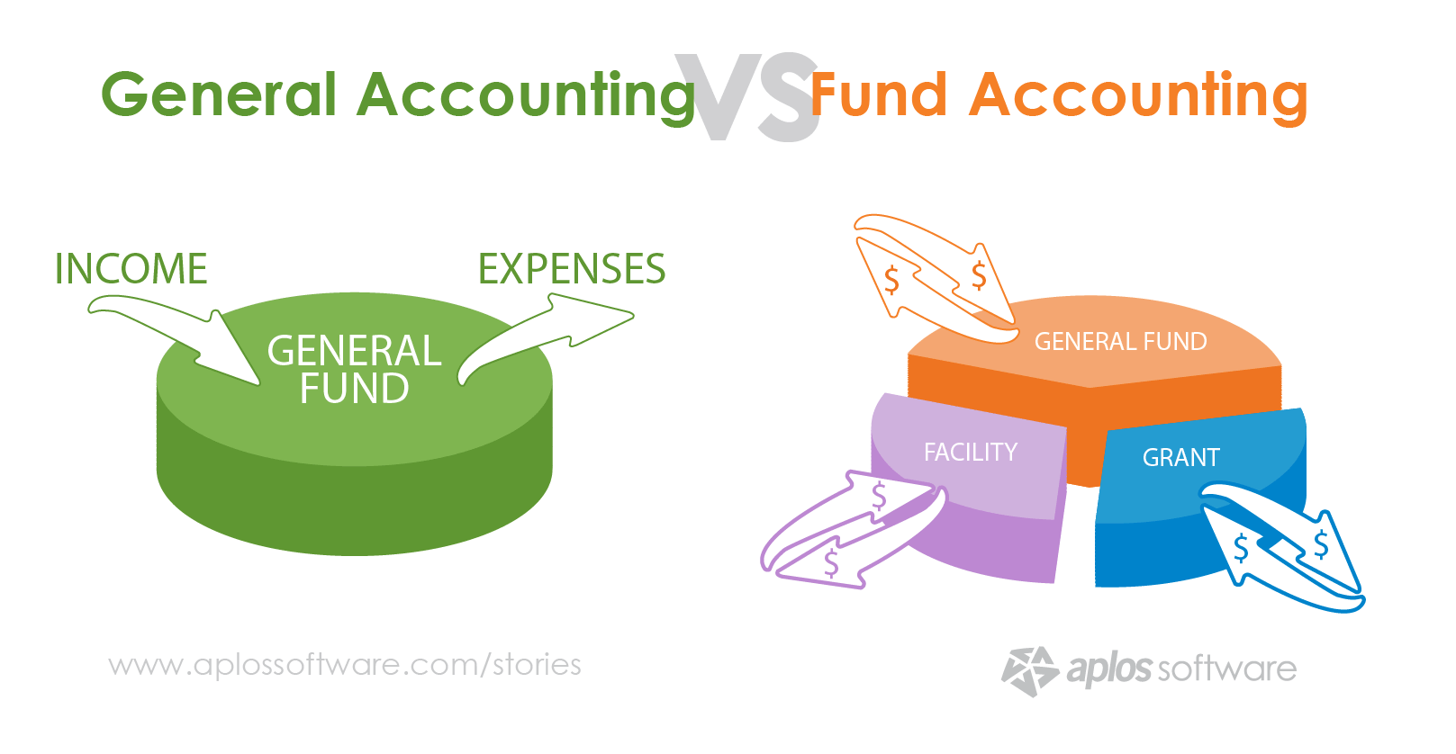 types of fund accounting The ucoa establishes a complete fund accounting system, including the  recording  fund type & sub-fund: a fund is a fiscal and accounting entity  which is.
